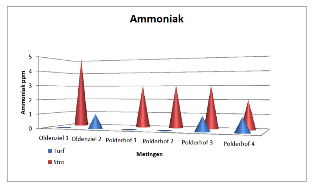 ammonia-results